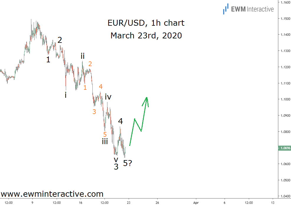 EURUSD completes Elliott Wave impulse pattern