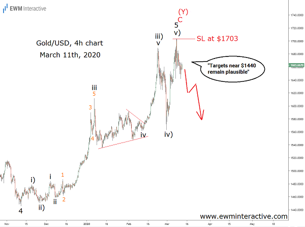 Ahead of gold's coronavirus crash with Elliott Wave analysis