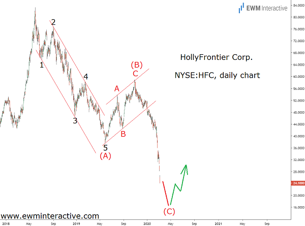 Elliott Wave cycle dragged HollyFrontier down 60%