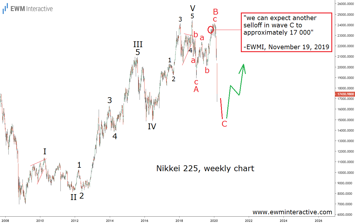 Nikkei index loses 30% in three months on COVID-19 panic