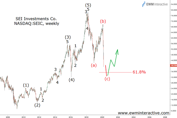 SEIC stock completes bullish Elliott Wave cycle