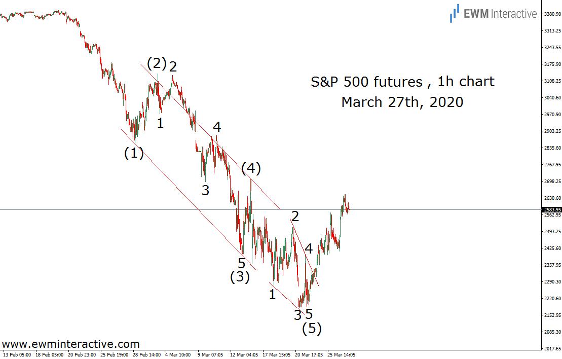 Elliott Wave reversal propels S&P 500 into bull market