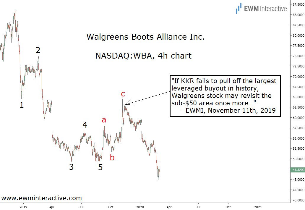 Walgreens stock dips below $45 as KKR deal seems unlikely