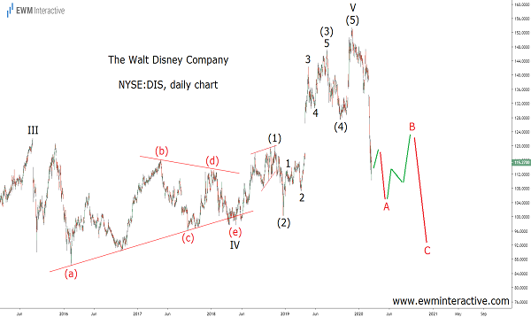 Disney plunges as Coronavirus threatens outlook