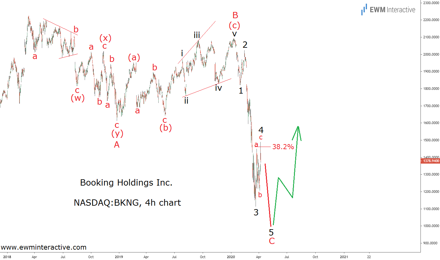 Booking Stock searching for an Elliott Wave bottom