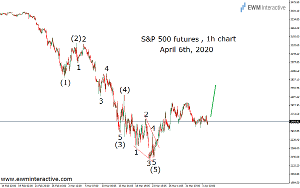 Elliott Wave puts traders ahead of S&P 500's 12% surge