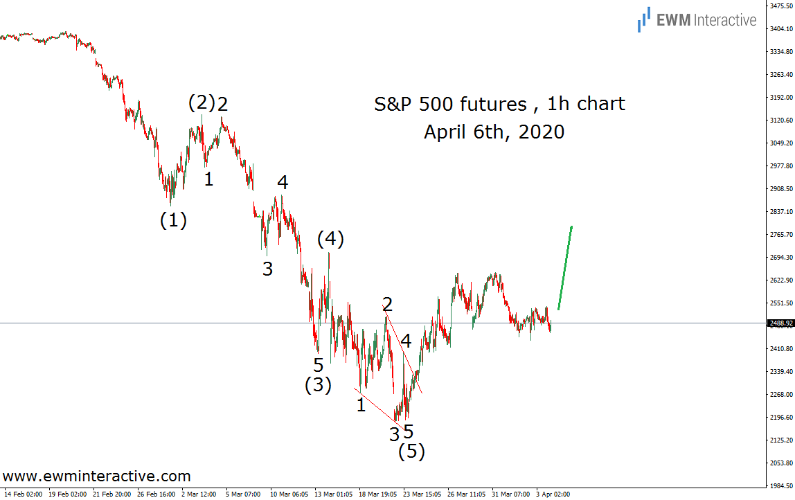 S&P 500 Elliott Wave recovery to continue