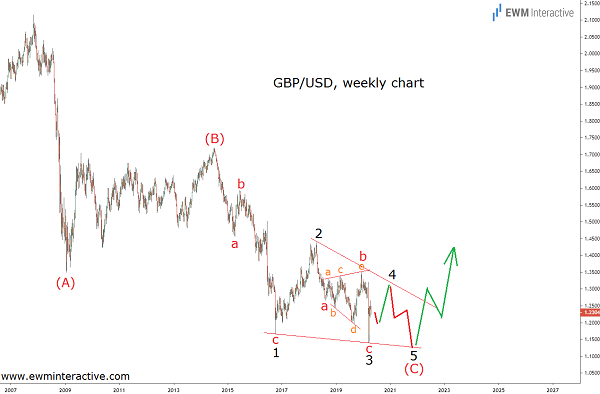 GBPUSD approaching the end of its 13-year downtrend