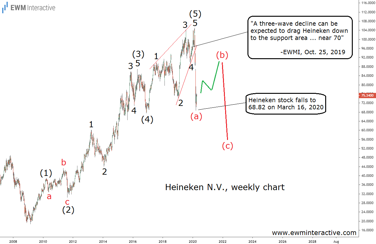 Heineken drops by a third as Elliott Wave correction takes place