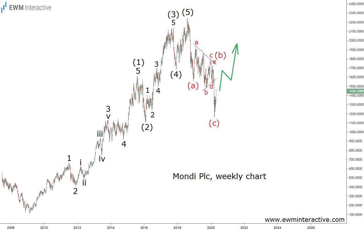 Mondi stock completes bullish Elliott Wave cycle