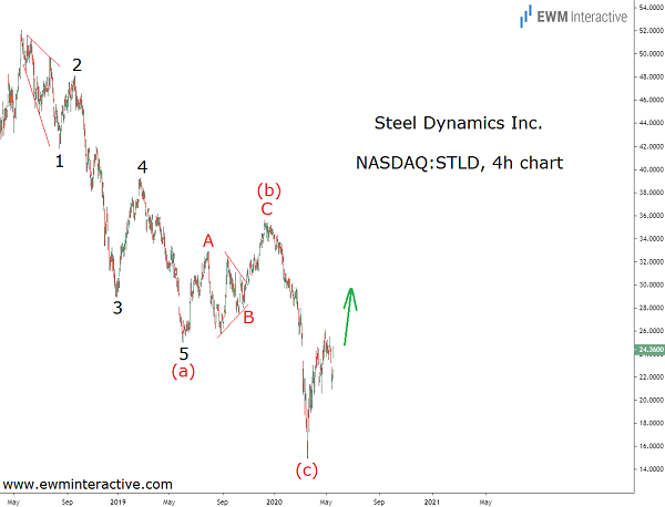 Steel Dynamics stock can recover from the coronavirus selloff