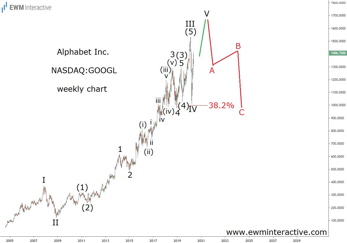 Акции Alphabet (Google) до $ 1700 и… потом вниз?
