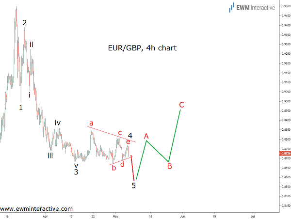 EURGBP Bulls almost Ready to Return