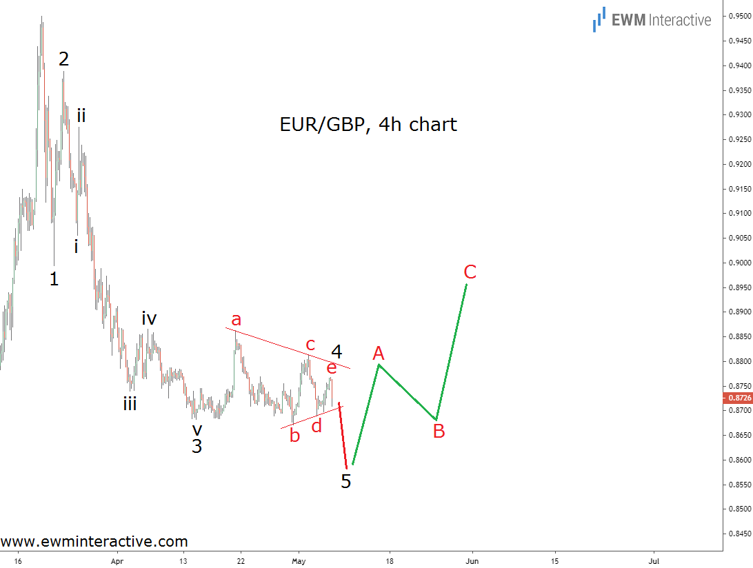Bullish Reversal in EURGBP seems likely near 0.8600