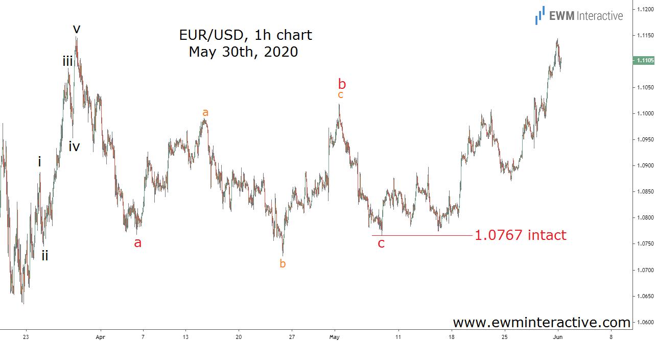 EURUSD adds 325 pips in two weeks
