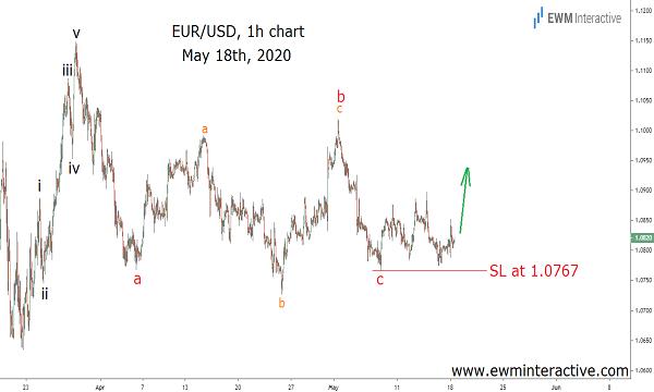 EURUSD climbs 325 pips in ten trading days