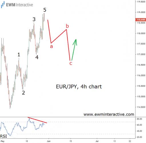Elliott Wave decline looms ahead for EURJPY