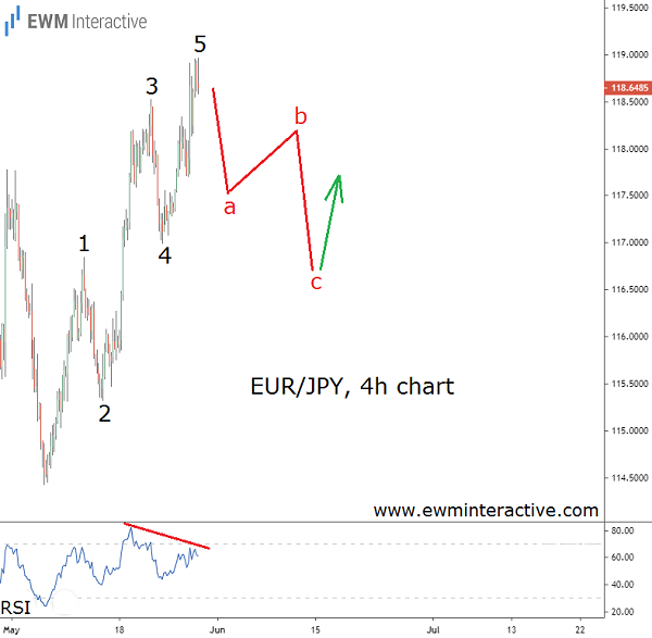 Elliott Wave decline looms ahead for EURJPY