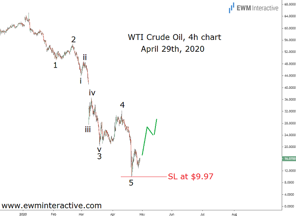 Ahead of the 80% rally in crude oil prices