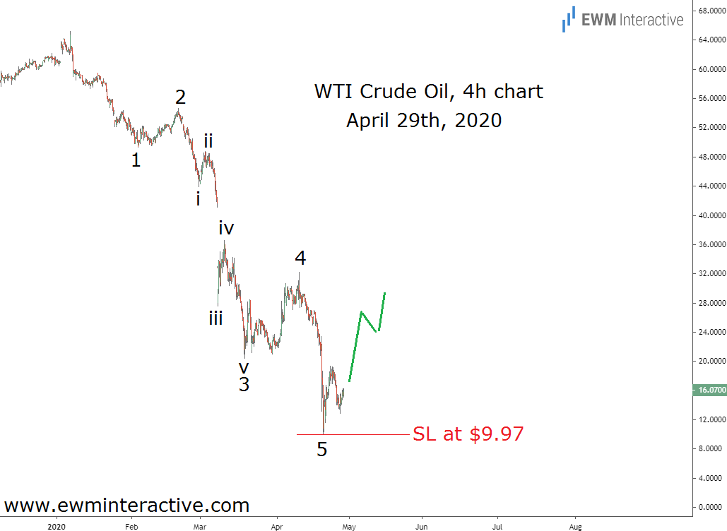 Elliott Wave analysis put traders ahead of the crude oil recovery