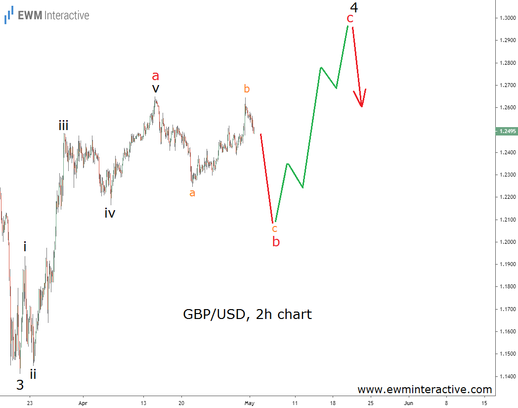 GBPUSD follows an Elliott Wave trajectory