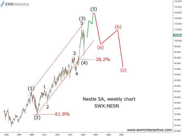 Not much left of Nestle stock's Elliott Wave uptrend