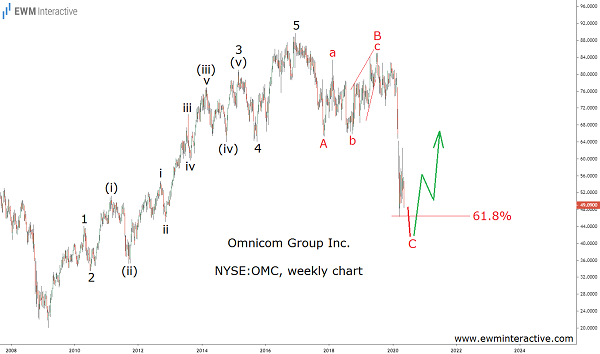 Fibonacci Support to lift Omnicom Stock Higher