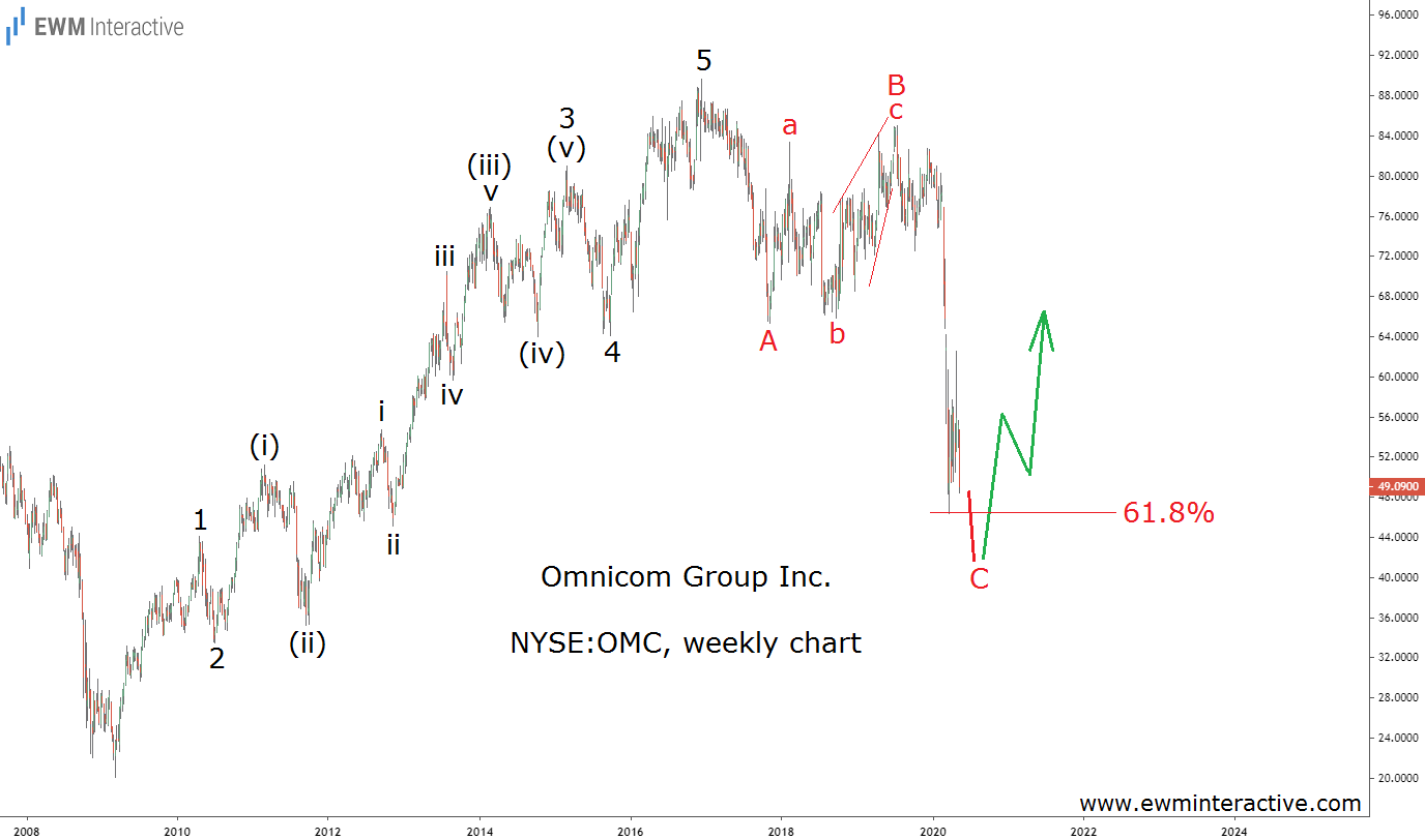 Omnicom stock to rebound from 61.8% Fibonacci level