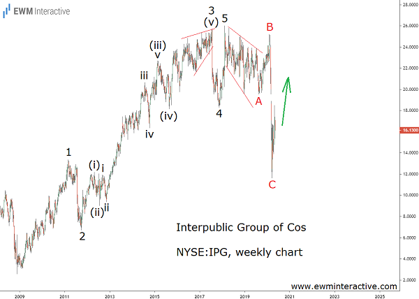 Bullish Elliott Wave cycle emerges on Interpublic stock's chart