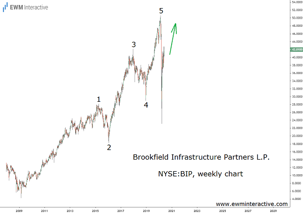 Brookfield Partners stock enters uptrend again