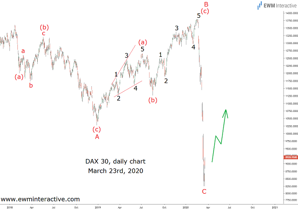 DAX 30 rises as COVID-19 pandemic rages on