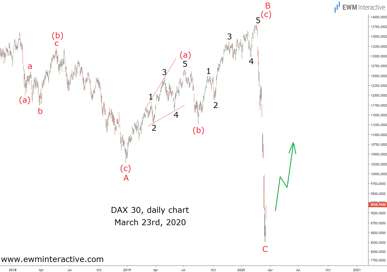 DAX 30 sat the stage for an Elliott Wave surge in March