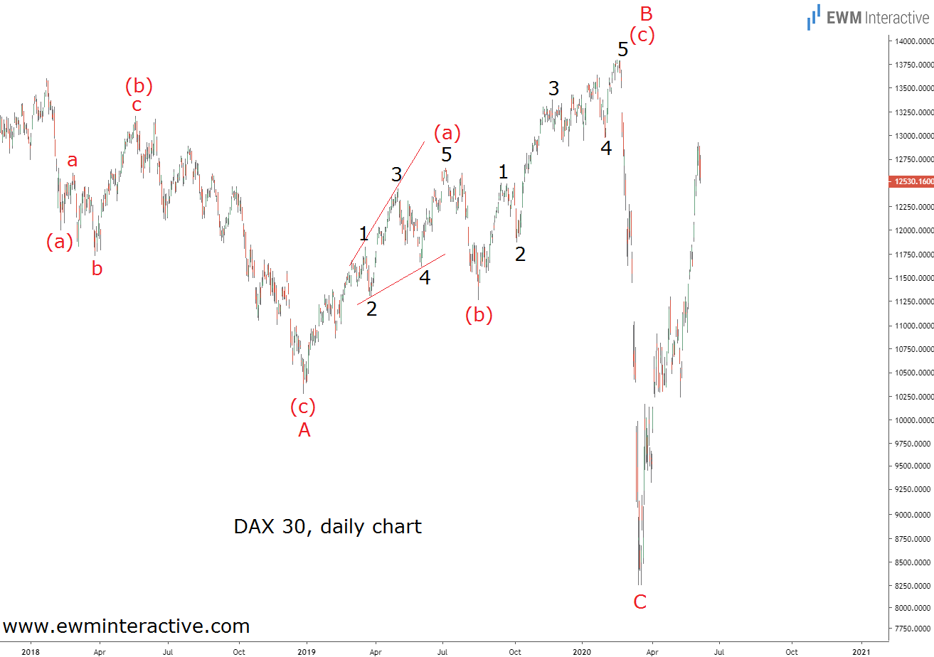 DAX 30 surges 56% despite COVID-19 and weak economy