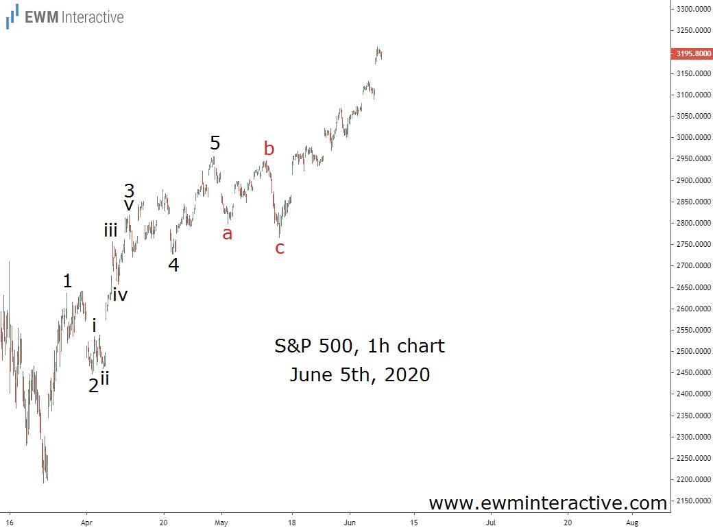 S&P 500 index surges 12% in three weeks