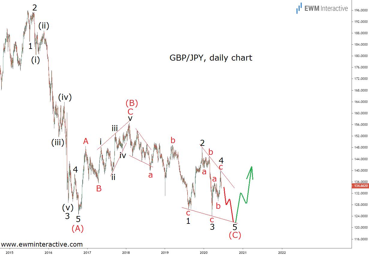 GBPJPY forming an ending diagonal pattern