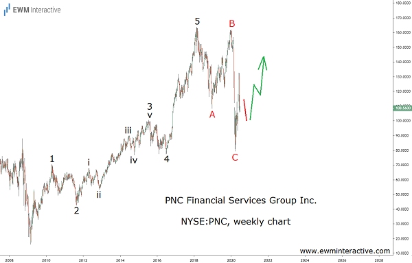 Complete Elliott Wave cycle in PNC Financial stock
