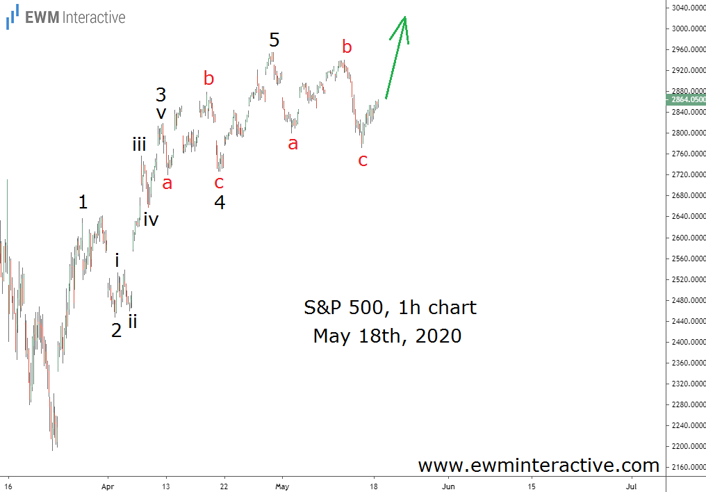 A Bullish Elliott Wave pattern emerged in the S&P 500 on May 18th