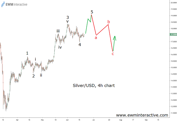 Elliott Wave analysis implies a bearish reversal in Silver near $19