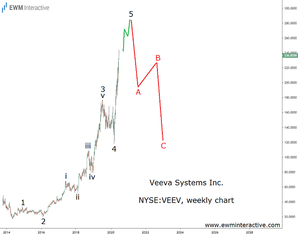 Veeva Systems trading at nosebleed valuation