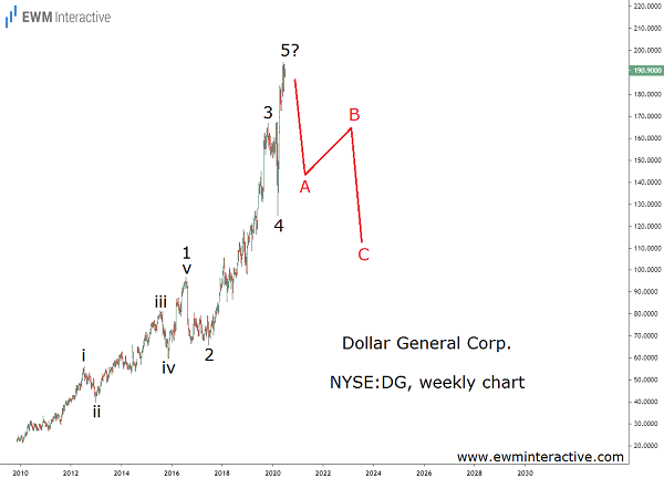 Elliott Wave reversal approaching in DG stock