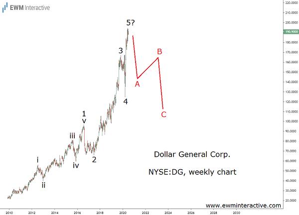 Elliott Wave reversal approaching in DG stock