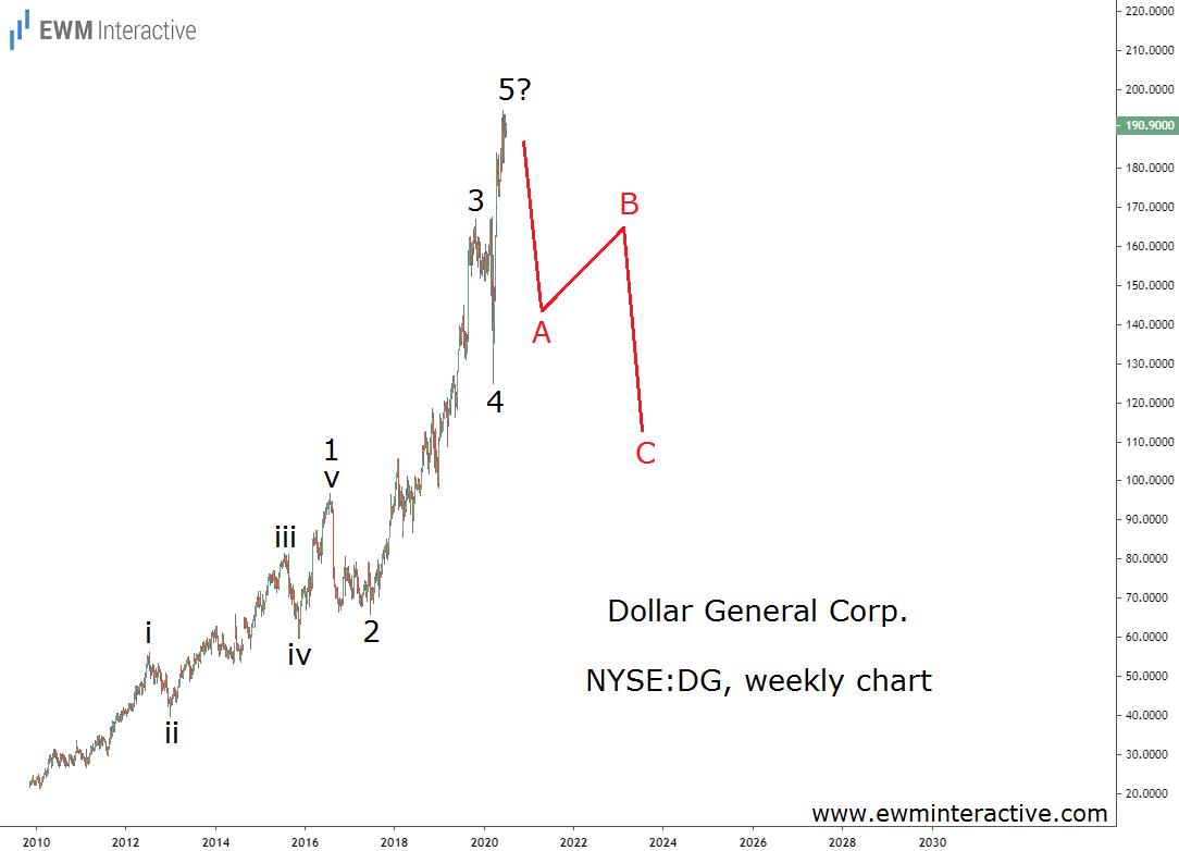 Dollar General stock poised for a bearish Elliott Wave reversal