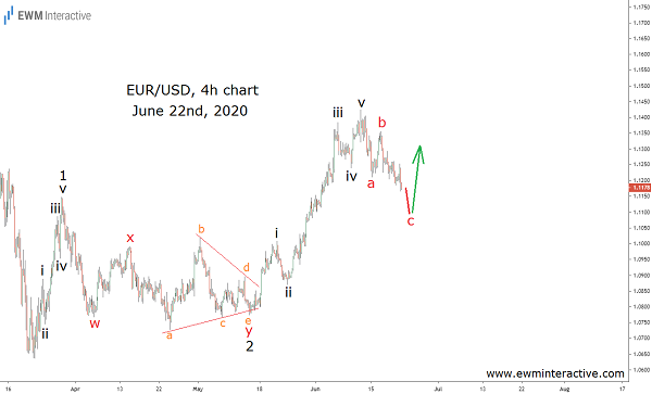EURUSD up 420 pips as record QE devalues dollar
