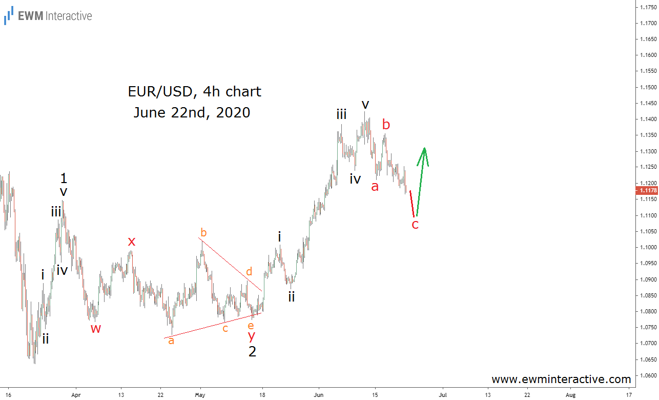 EURUSD getting ready to resume its uptrend