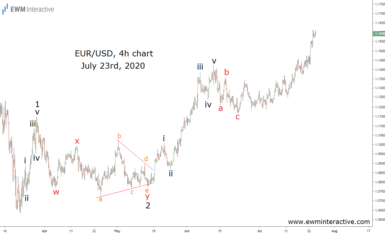 EURUSD Adds 420 pips in a month as Fed's QE devalues the dollar