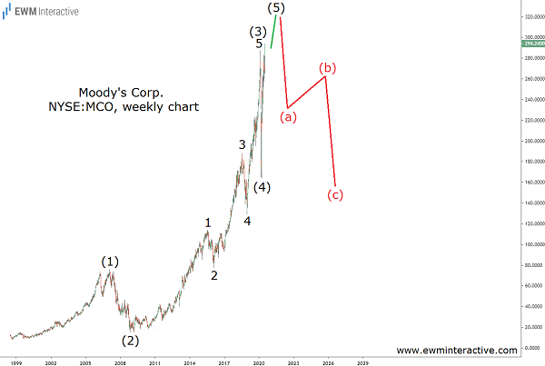Elliott Wave correction approaching fast in Moody's stock