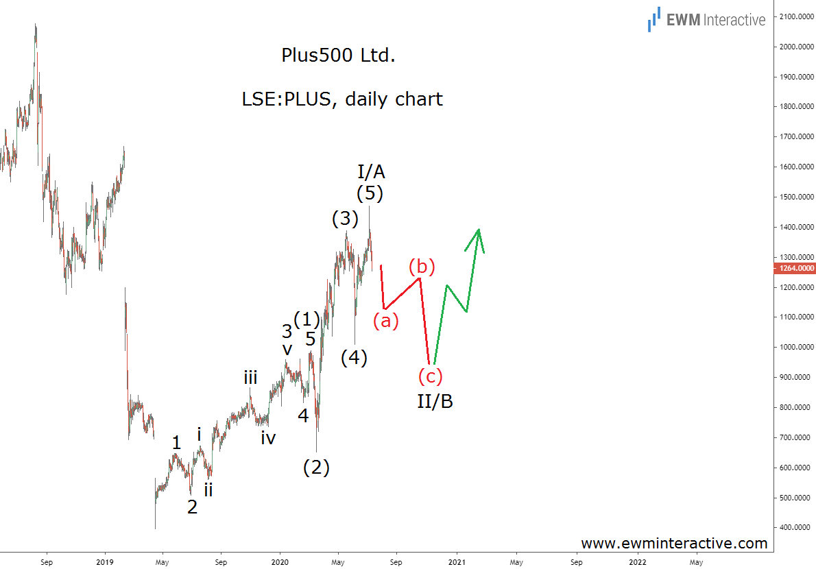 Plus500 stock is due for an Elliott Wave correction
