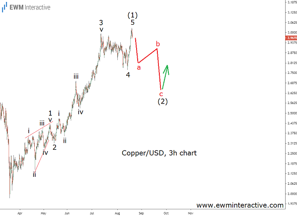 Price of Copper to retrace back to $2.60