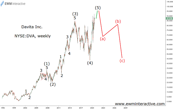 DaVita can lose half in Elliott Wave correction