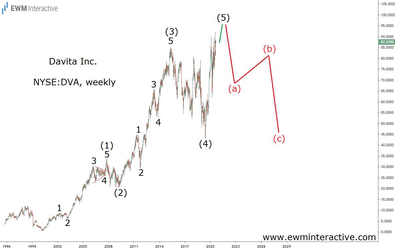 DaVita stock completes Elliott Wave impulse pattern